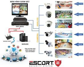 giới thiệu giải pháp lắp đặt hệ thống camera giám sát dành cho trường học theo công nghệ escort