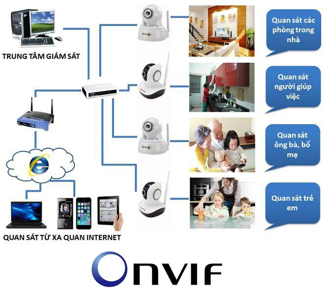 Giới thiệu công nghệ ONVIF được tích hợp vào dòng camera quan sát ESCORT