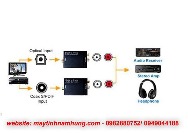 Bộ chuyển đổi cổng audio quang trên tivi ra amply