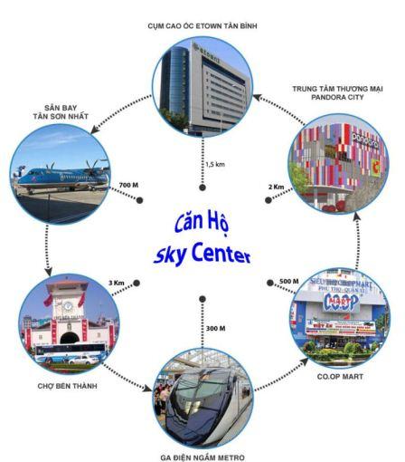 Vị trí dự án đắc địa tại Sky Center