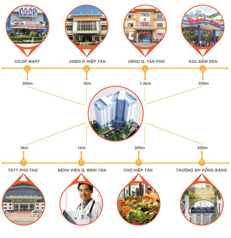 vị trí dự án căn hộ 8x Đầm Sen - Tân Phú 2