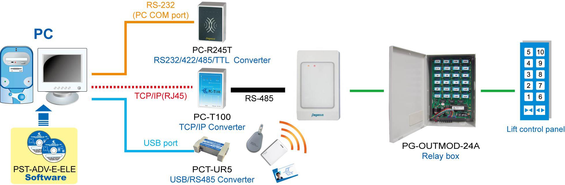 giải pháp quản lý phân tầng thang máy dùng thẻ
