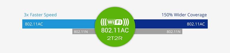 wlan-802.11ac-2t2r