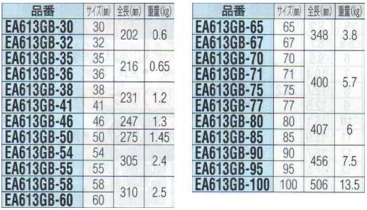 Thông số sản phẩm cờ lê đóng, cờ lê đóng Nhật, cờ lê đóng Netsuren Nhật, EA613GB-36