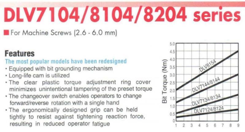 Dòng tô vít điện Delvo DLV7124, Delvo DLV7124-MKE, dải lực 0.25-0.75Nm