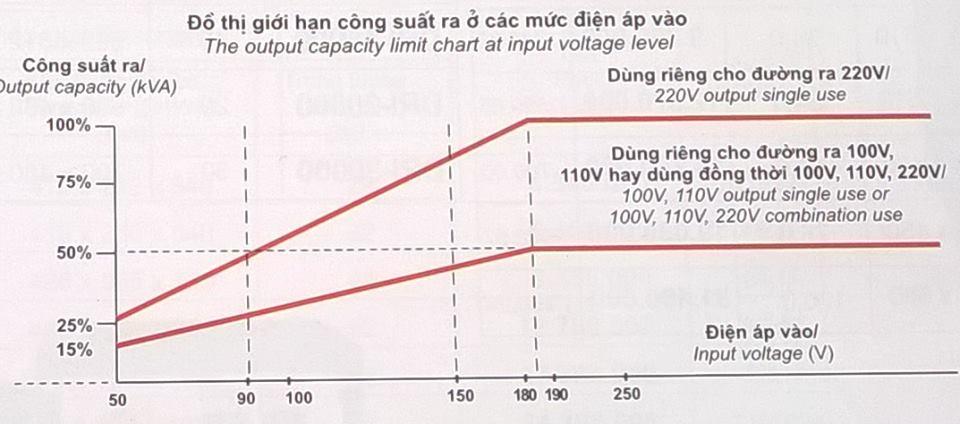 đồ thị giới hạn công suất ra so với điện áp vào ổn ap ruler 1 pha
