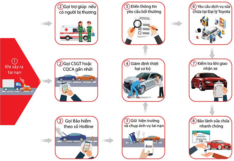 Quy trình bồi thường bảo hiểm Ô tô