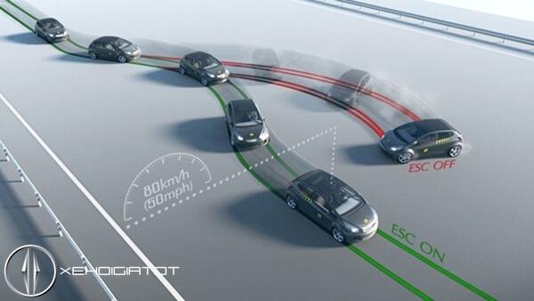 hệ thống cân bằng điện tử xe ô tô