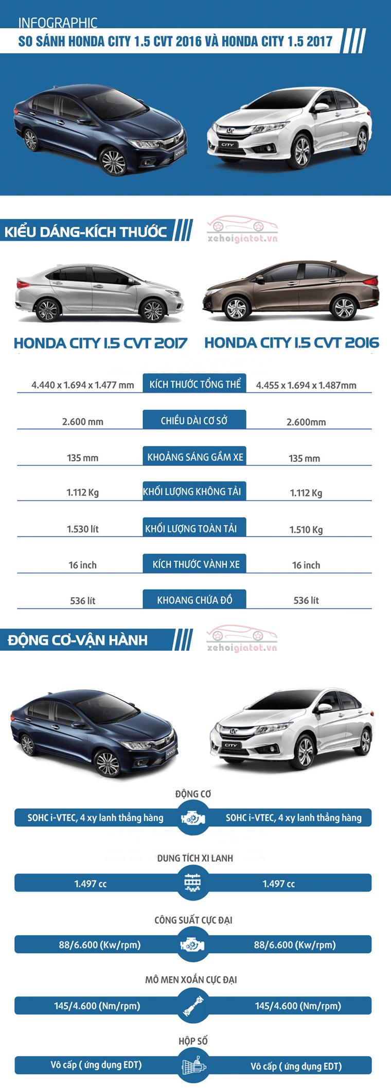 So sánh xe Honda City 2017 và 2016