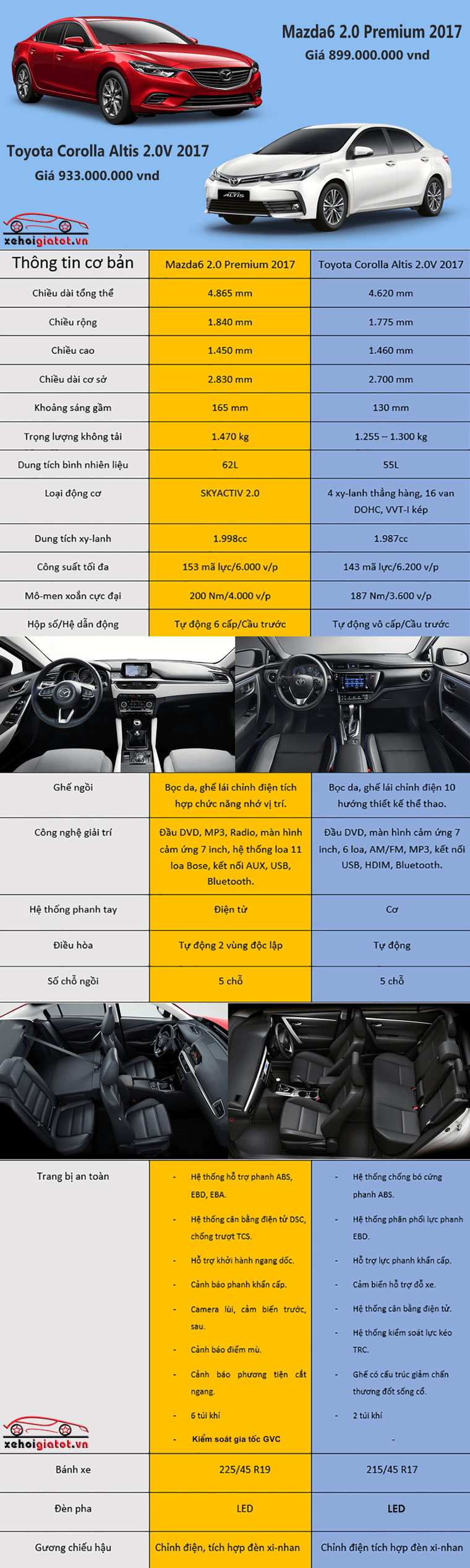 So sánh xe Toyota Altis và Mazda6