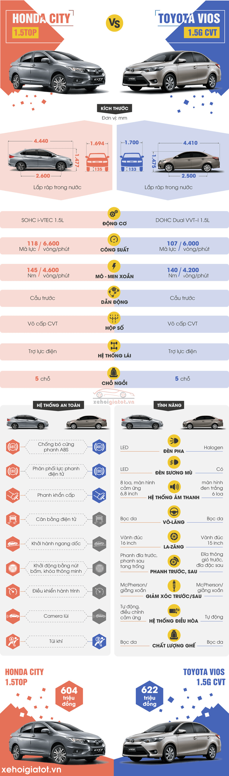 So sánh xe Toyota Vios 1.5 G và Honda City 1.5 TOP