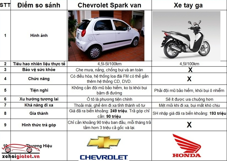 so sanh xe Spark Van va xe may tay ga