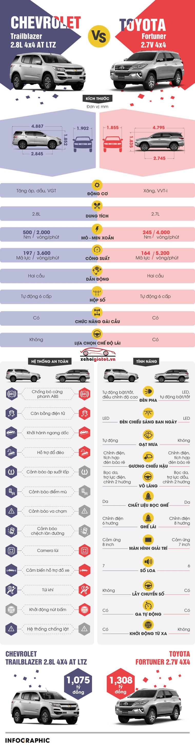 So sánh xe Toyota Fortuner và Chevrolet Trailblazer