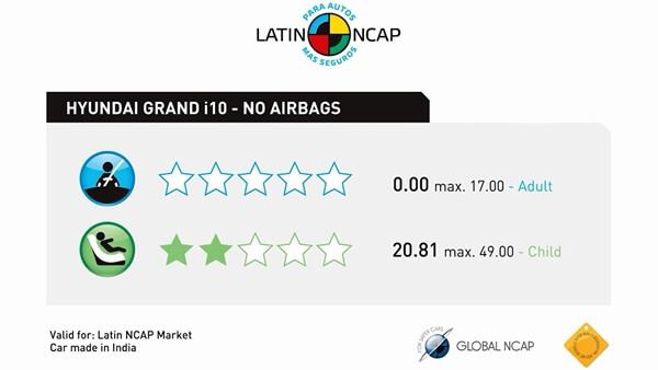 điểm an toàn xe Hyundai Grand i10