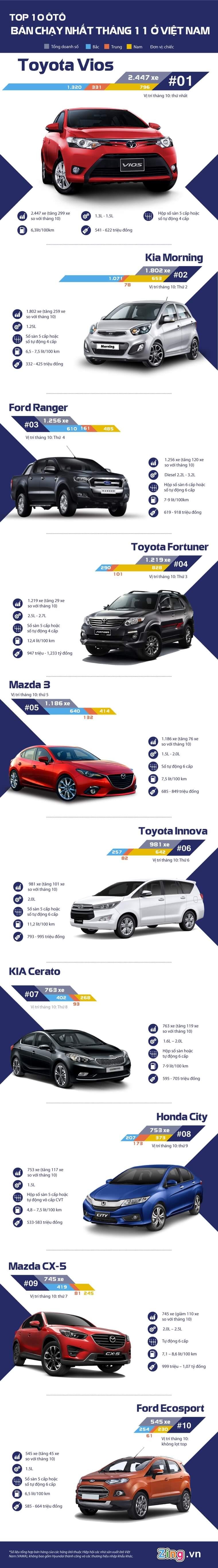 Top 10 xe ô tô bán chạy nhất tháng 11/2016