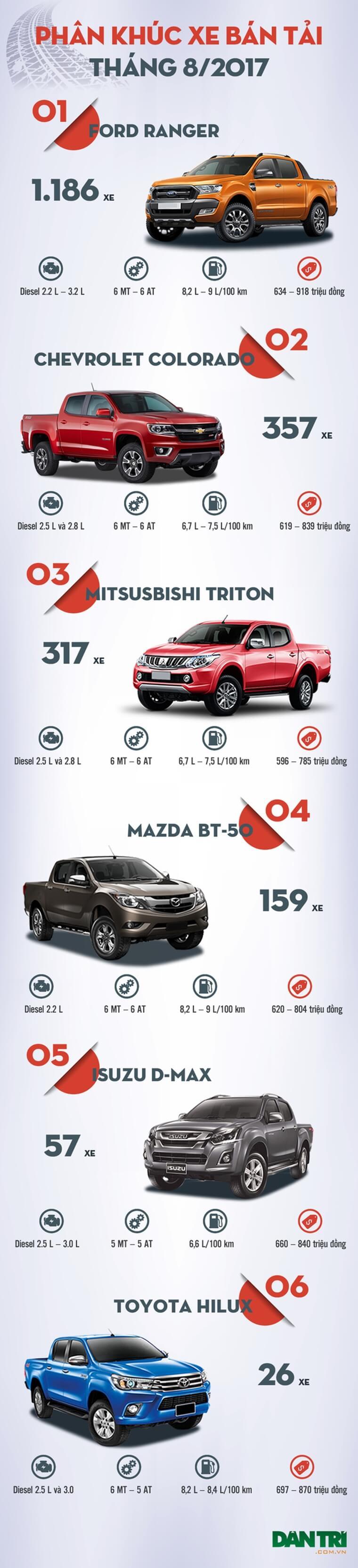 Bảng xếp hạng xe bán tải tháng 8/2017