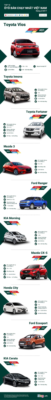 Top 10 xe bán chạy nhất tháng 2/2017
