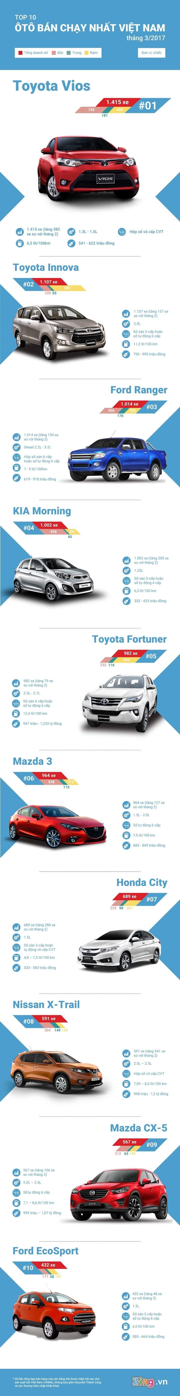 Top 10 xe ô tô bán chạy nhất tháng 3/2017