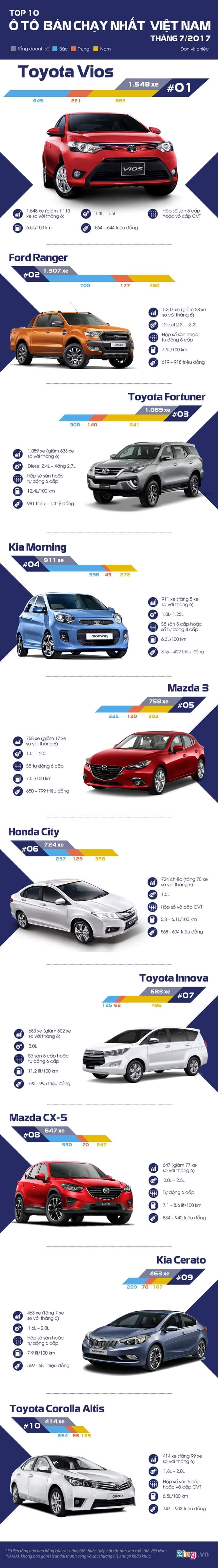 Top 10 xe Ô tô bán chạy nhất tháng 7/2017