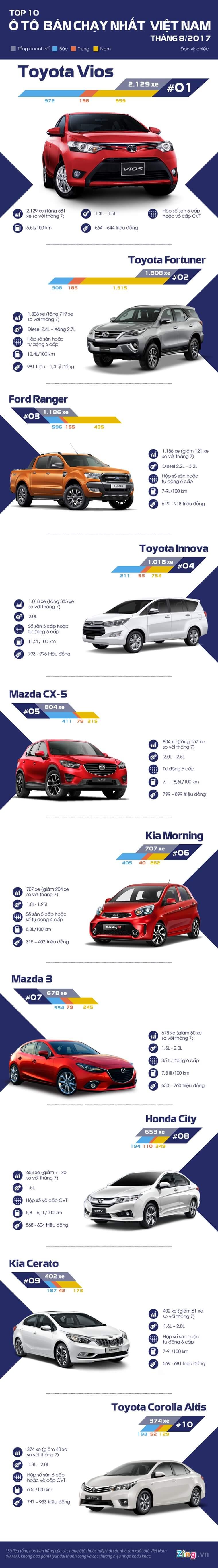 Top 10 xe ô tô bán chạy nhất tháng 8/2017