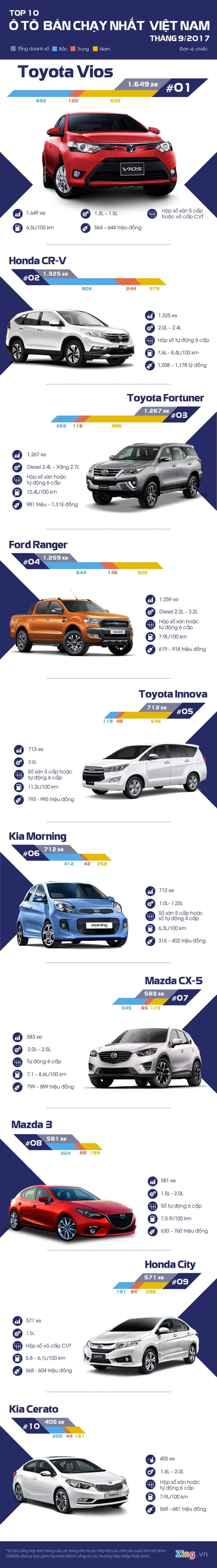 Top 10 xe bán chạy nhất tháng 9/2017