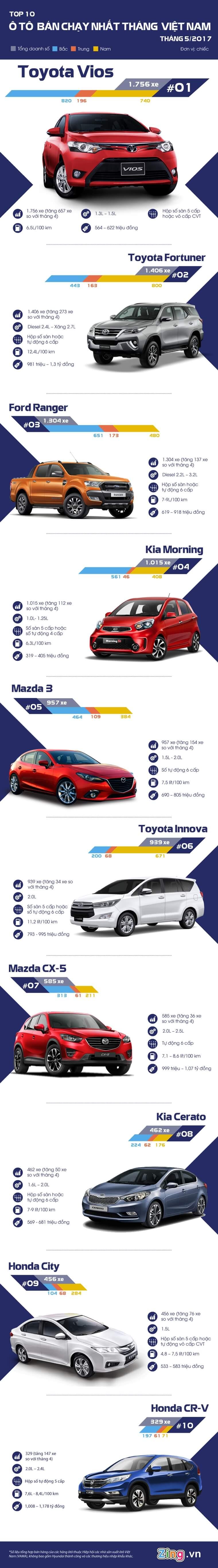 Top 10 xe ô tô bán chạy nhất tháng 5/2017