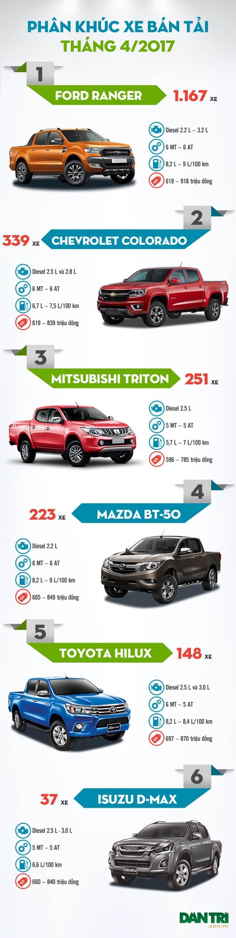 Top xe bán tải bán chạy nhất tháng 4/2017