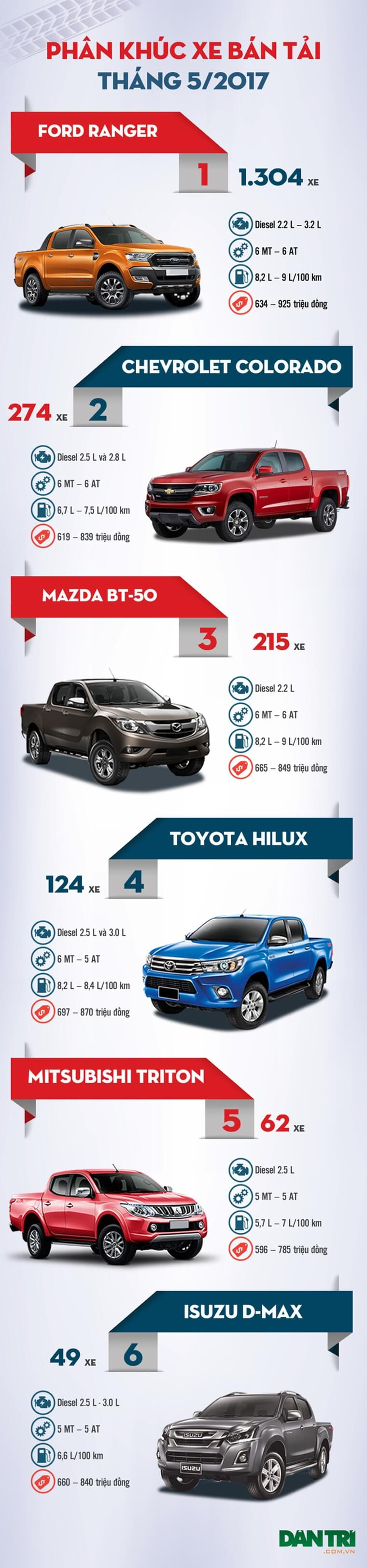 Top 6 xe bán tải bán chạy nhất tháng 5/2017
