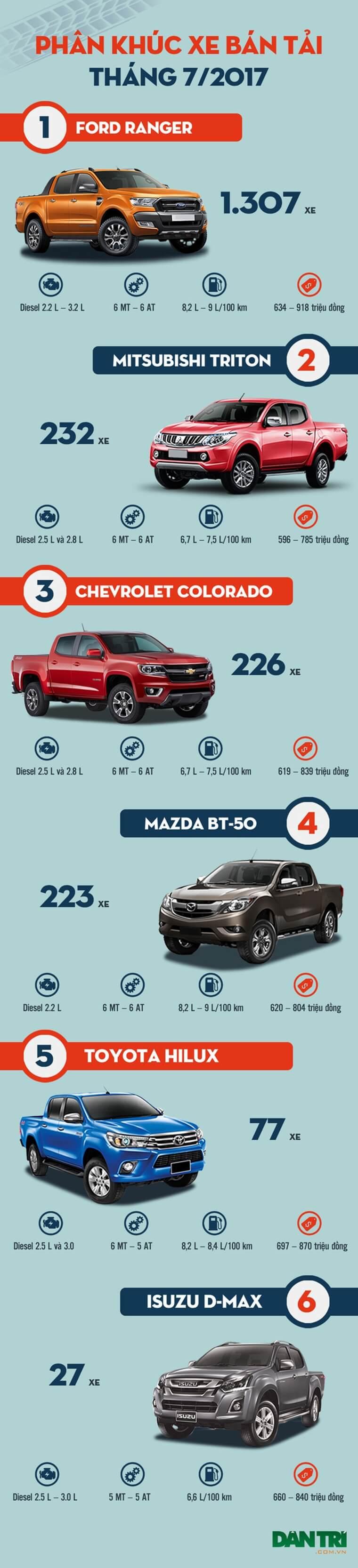 Top xe bán tải bán chạy nhất tại Việt Nam tháng 7/2017