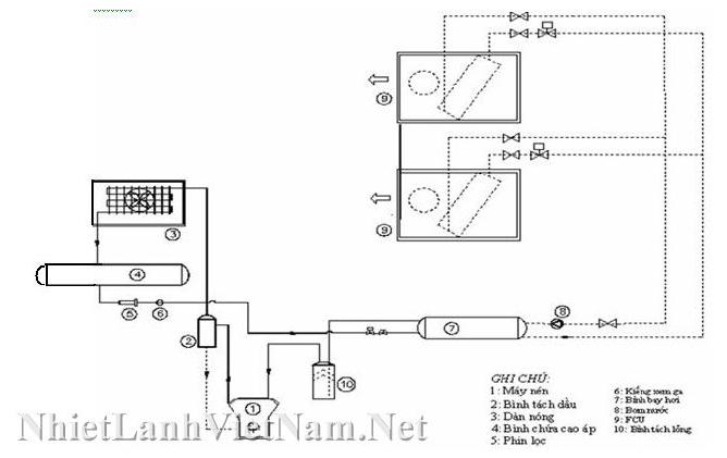 Sơ đồ nhiệt và nguyên lý hoạt động hệ thống điều hòa không khí