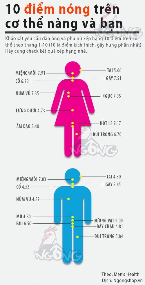 10 điểm nóng trên cơ thể nàng - Infographic