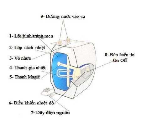 Cấu tạo chung của chiếc bình nóng lạnh chuẩn