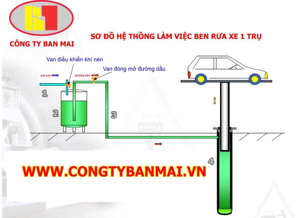 Cầu nâng rửa xe, Cau nang rua xe 1 tru, ben nang rua xe, thiet bi rua xe