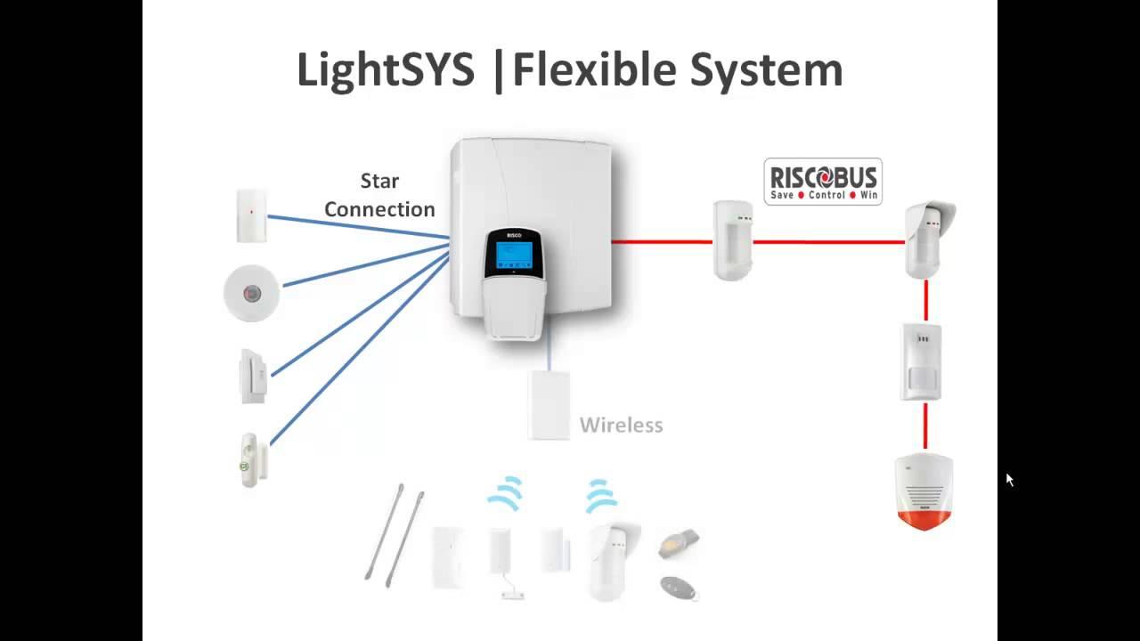 Trung tâm báo động LightSYS 16 Zone có dây