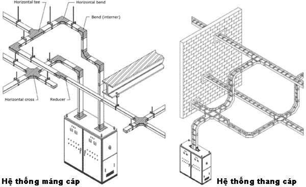 Hệ thống thang máng cáp