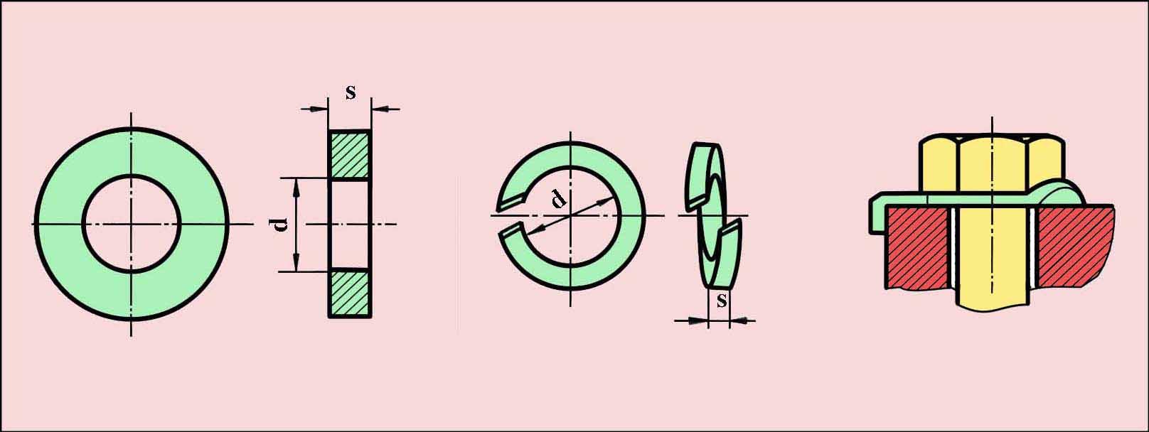 Chi tiết về vòng đệm ( long đen)