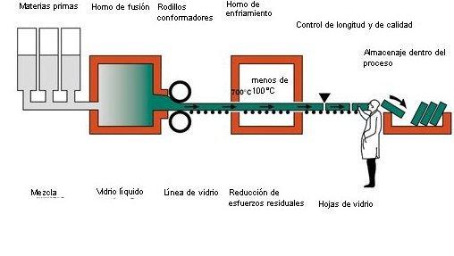 sản xuất Schott