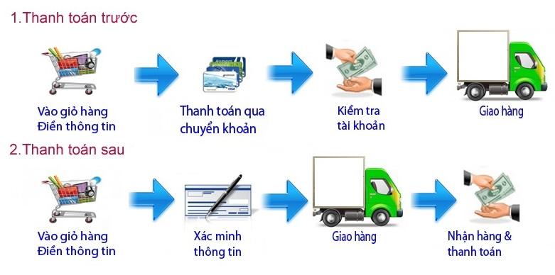 Hướng dẫn thanh toán phụ kiện azsony xperia shop
