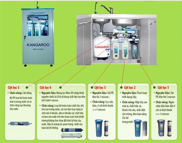 Công dụng, đặc điểm của lõi 1,2,3,4,5 máy lọc nước Kangaroo
