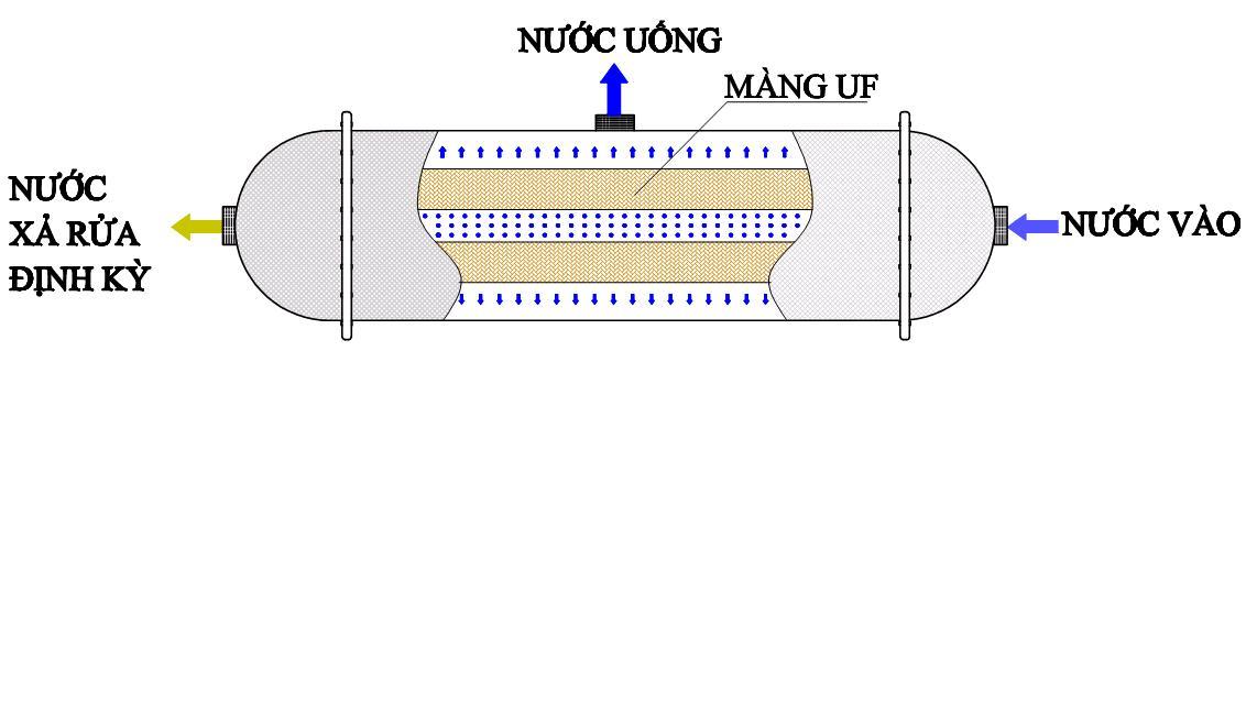 Công nghệ màng lọc UF trong hệ thống lọc nước UF