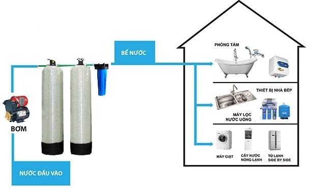 Xử lý nước cứng trong sinh hoạt bằng hệ thống lọc đầu nguồn