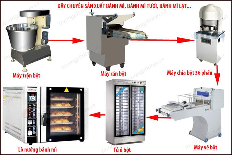 dây chuyền sản xuất bánh mì tự động
