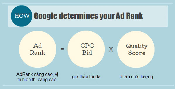 diem-chat-luong-yeu-to-quyet-dinh-trong-quang-cao-google-adwords-2