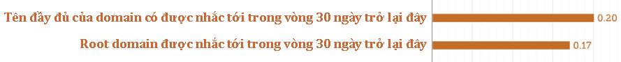 yeu-to-lien-quan-den-do-pho-bien-cua-domain
