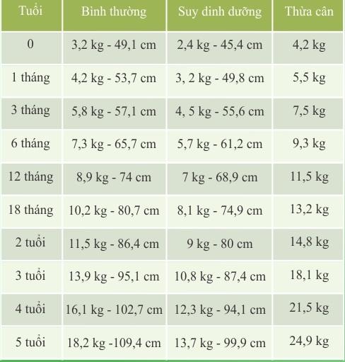 Biểu đồ cân nặng của bé gái