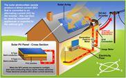 Hệ thống điện năng lượng mặt trời hòa lưới  6Kwp 3pha