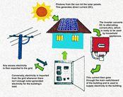Hệ thống hòa lưới pin năng lượng mặt trời 20Kwp 3pha