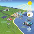 Chưng cất nước ngọt bằng năng lượng mặt trời