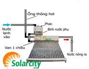 Các sự cố thường gặp bình nước nóng năng lượng mặt trời