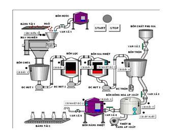 Dây chuyền sản xuất đồ uống có Gas và thảo mộc